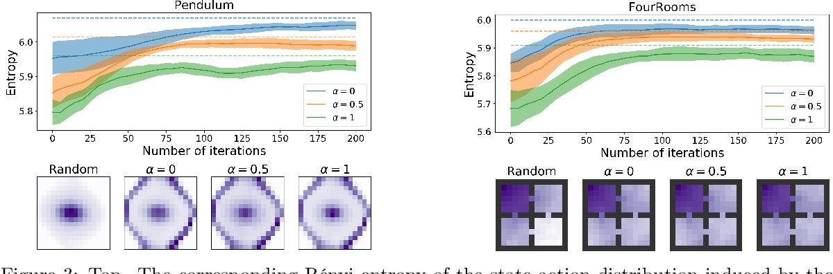 Figure 3 for Exploration by Maximizing Rényi Entropy for Zero-Shot Meta RL