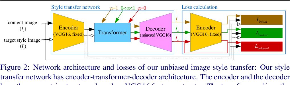 Figure 2 for Unbiased Image Style Transfer