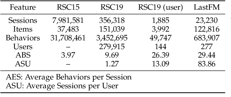 Figure 4 for Deep Learning-based Sequential Recommender Systems: Concepts, Algorithms, and Evaluations