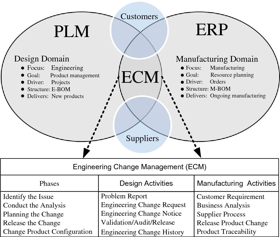 Engineering Design Management Framework: An advanced CMII-based engineering change management framework: the rh:semanticscholar.org,Design
