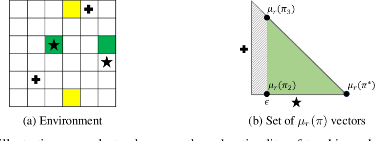 Figure 1 for Learner-aware Teaching: Inverse Reinforcement Learning with Preferences and Constraints