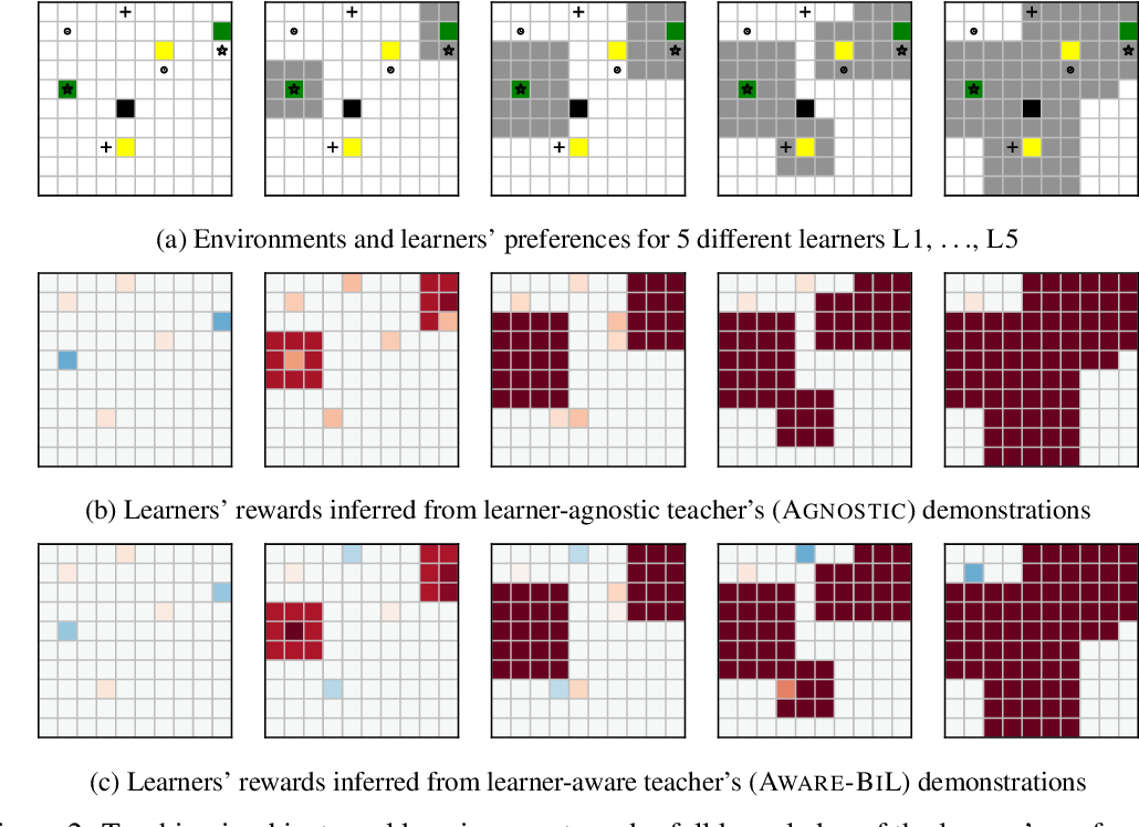 Figure 3 for Learner-aware Teaching: Inverse Reinforcement Learning with Preferences and Constraints