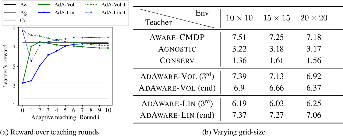 Figure 4 for Learner-aware Teaching: Inverse Reinforcement Learning with Preferences and Constraints