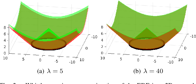 Figure 2 for Faithful Euclidean Distance Field from Log-Gaussian Process Implicit Surfaces