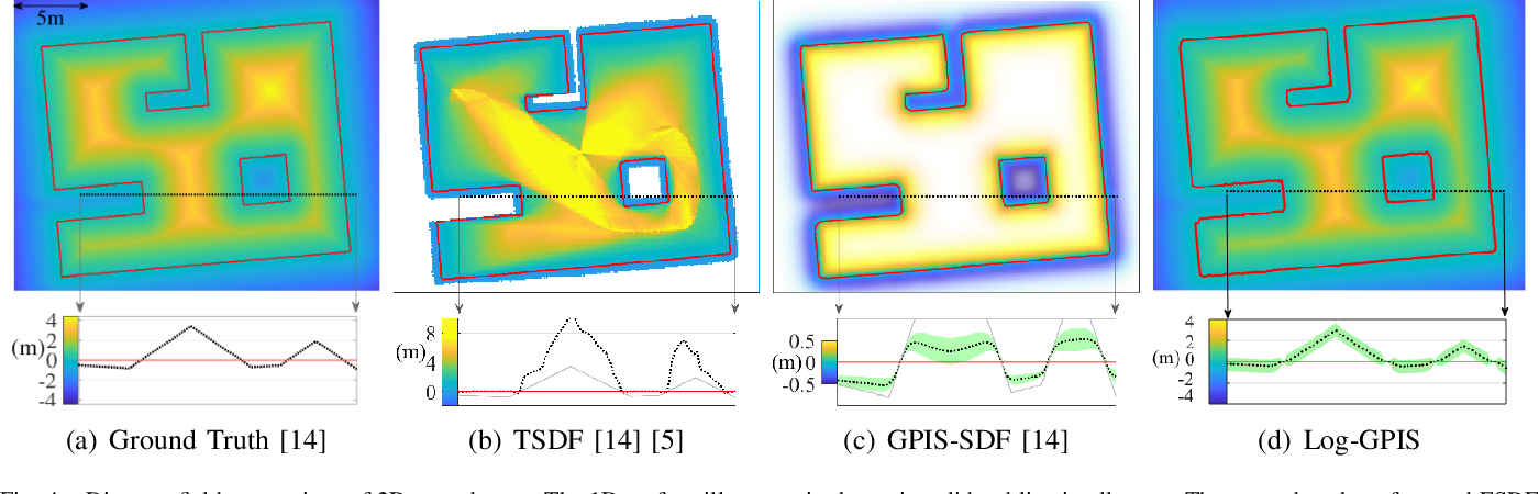 Figure 4 for Faithful Euclidean Distance Field from Log-Gaussian Process Implicit Surfaces