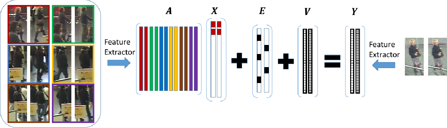 Figure 1 for Relevance Subject Machine: A Novel Person Re-identification Framework