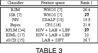 Figure 4 for Relevance Subject Machine: A Novel Person Re-identification Framework