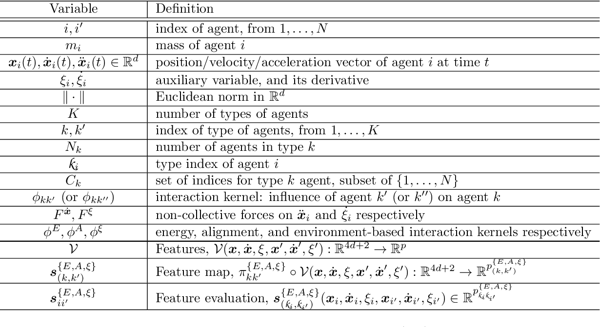 Figure 1 for Learning Theory for Inferring Interaction Kernels in Second-Order Interacting Agent Systems