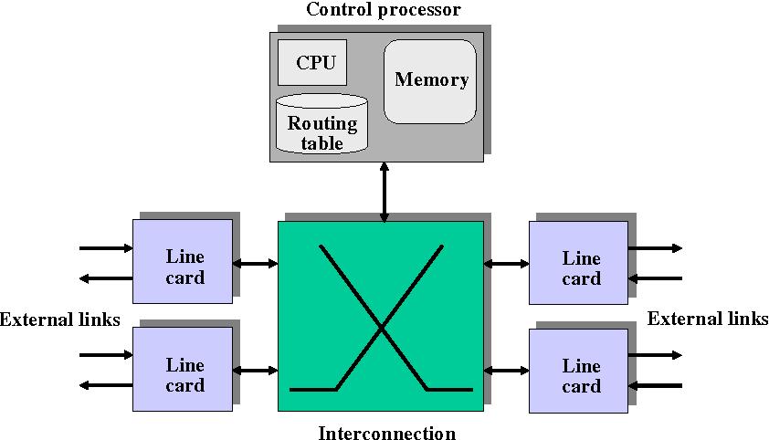 PDF] Decentralized Modular Router Architectures - Semantic Scholar