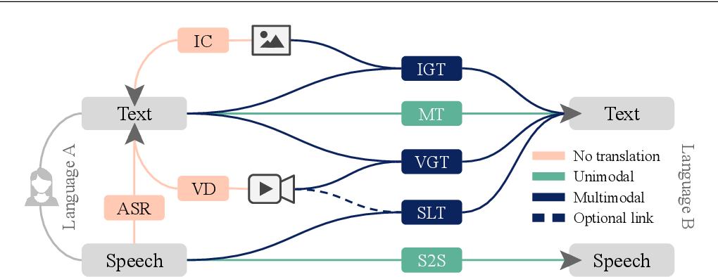 Figure 1 for Multimodal Machine Translation through Visuals and Speech