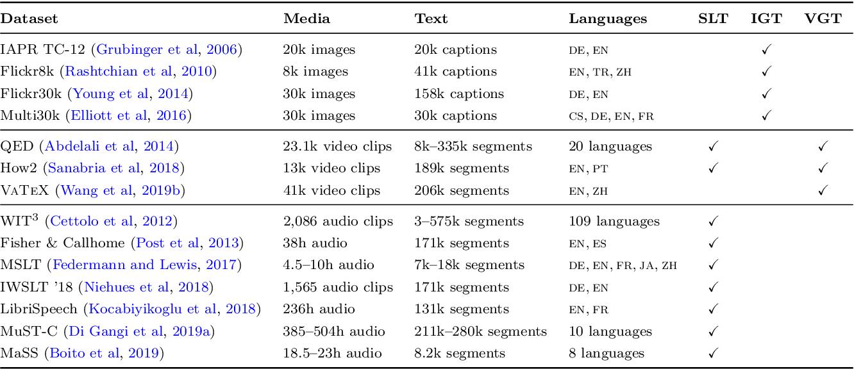 Figure 2 for Multimodal Machine Translation through Visuals and Speech