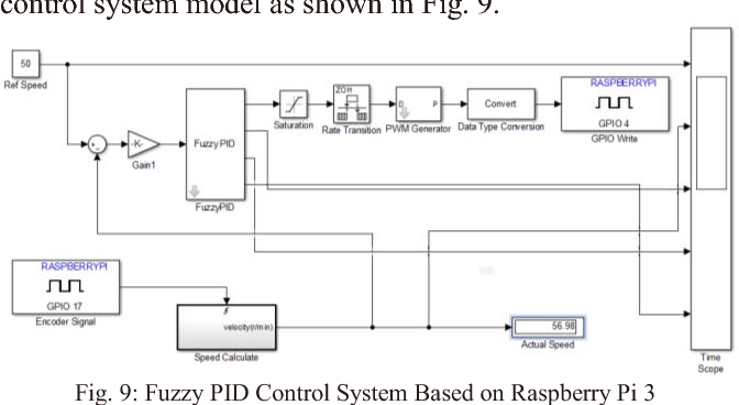 A Fast Realization Method of Fuzzy PID Control for DC Motor