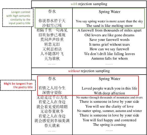 Figure 4 for Lingxi: A Diversity-aware Chinese Modern Poetry Generation System
