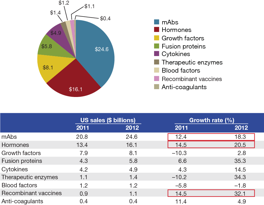Figure 2 from What's fueling the biotech engine—2012 to 2013