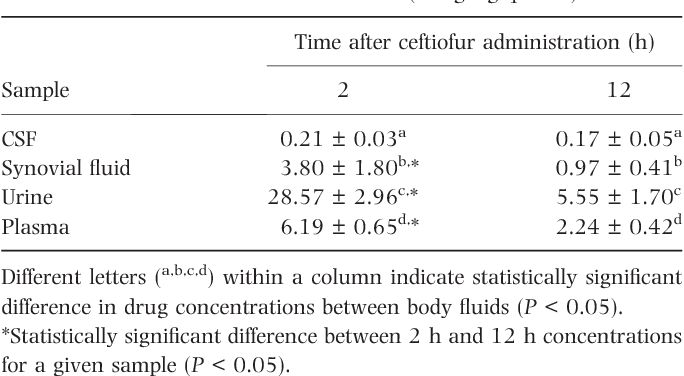 Table 4. Mean ± SD concentrations of DCA (lg ⁄mL ± SD) in plasma and body fluids of six foals 2 h and 12 h after intravenous administration of the last of five doses of ceftiofur sodium (5 mg ⁄kg q 12 h)