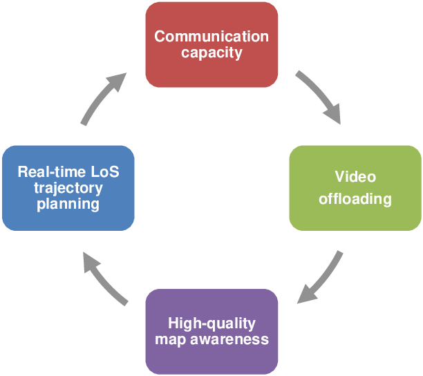 Figure 2 for Edge Computing Assisted Autonomous Flight for UAV: Synergies between Vision and Communications
