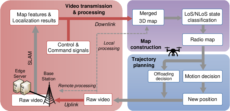 Figure 3 for Edge Computing Assisted Autonomous Flight for UAV: Synergies between Vision and Communications