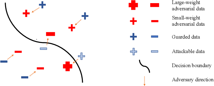 Figure 1 for Geometry-aware Instance-reweighted Adversarial Training