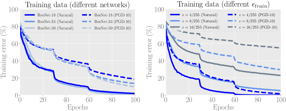 Figure 3 for Geometry-aware Instance-reweighted Adversarial Training