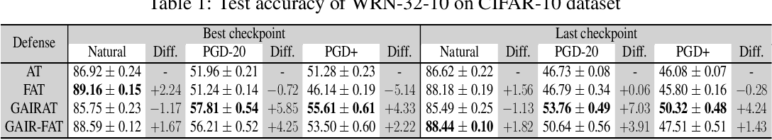 Figure 2 for Geometry-aware Instance-reweighted Adversarial Training