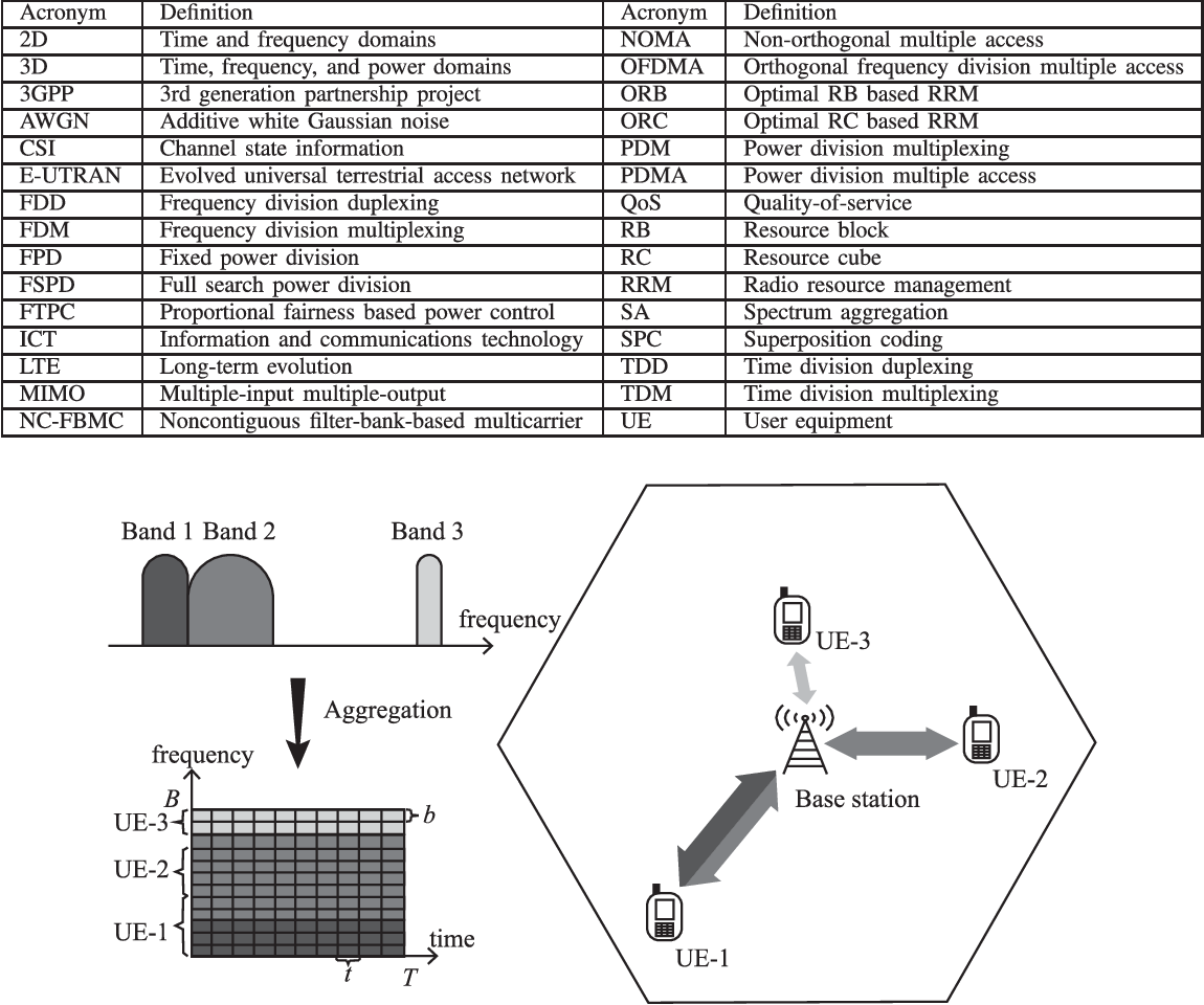 Efficient 3d Resource Management For Spectrum Aggregation In Figure Block Diagram Of Frequency Division Multiplexing Cellular Networks Semantic Scholar