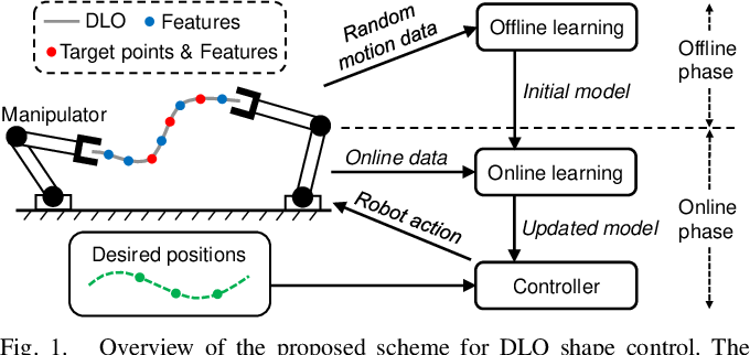 Figure 1 for Shape Control of Deformable Linear Objects with Offline and Online Learning of Local Linear Deformation Models