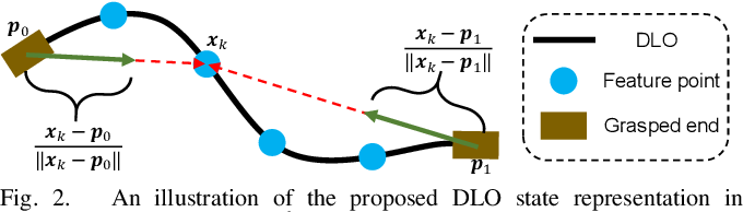 Figure 2 for Shape Control of Deformable Linear Objects with Offline and Online Learning of Local Linear Deformation Models