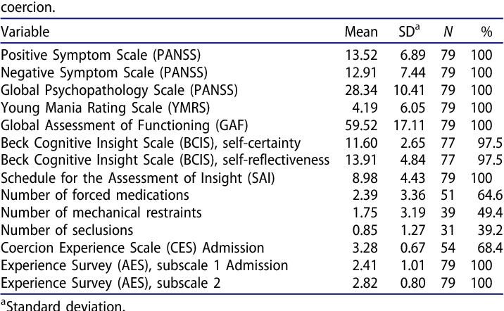 Table 2 from The influence of coercive measures on patients' stances