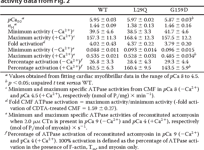 TABLE 2 Summary of cardiac myofibrillar and regulated actomyosin ATPase activity data from Fig. 2