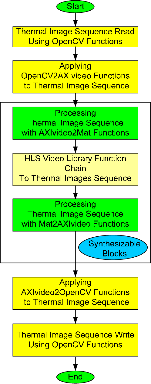 Multicore DSPs thermal image sequence processing for real