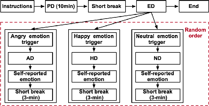 Figure 3 for A Spontaneous Driver Emotion Facial Expression (DEFE) Dataset for Intelligent Vehicles