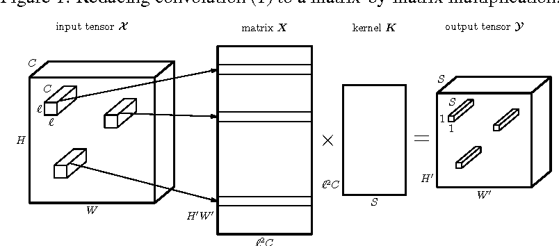 Figure 1 for Ultimate tensorization: compressing convolutional and FC layers alike