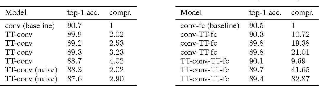 Figure 2 for Ultimate tensorization: compressing convolutional and FC layers alike