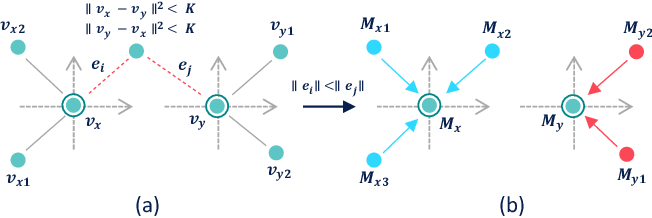 Figure 2 for Exploring Deep 3D Spatial Encodings for Large-Scale 3D Scene Understanding