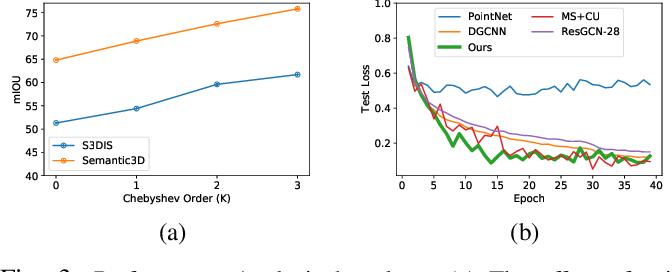 Figure 3 for Exploring Deep 3D Spatial Encodings for Large-Scale 3D Scene Understanding