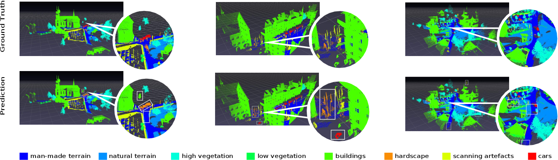 Figure 4 for Exploring Deep 3D Spatial Encodings for Large-Scale 3D Scene Understanding