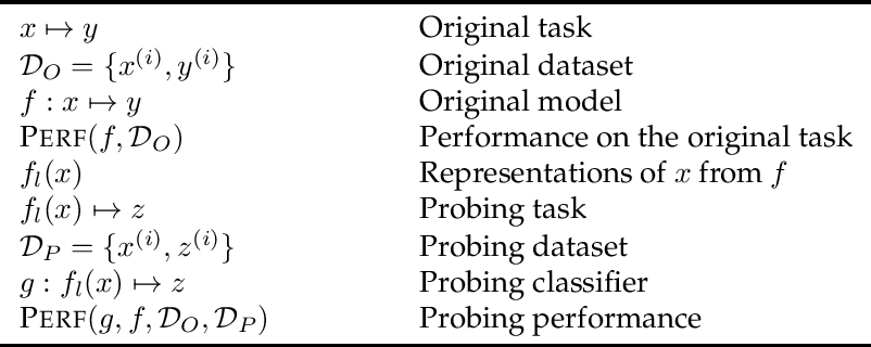 Figure 1 for Probing Classifiers: Promises, Shortcomings, and Alternatives