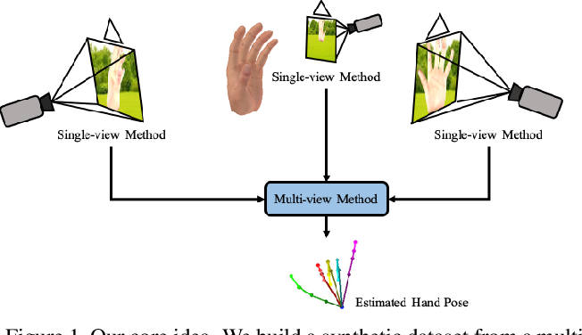 Figure 1 for MVHM: A Large-Scale Multi-View Hand Mesh Benchmark for Accurate 3D Hand Pose Estimation