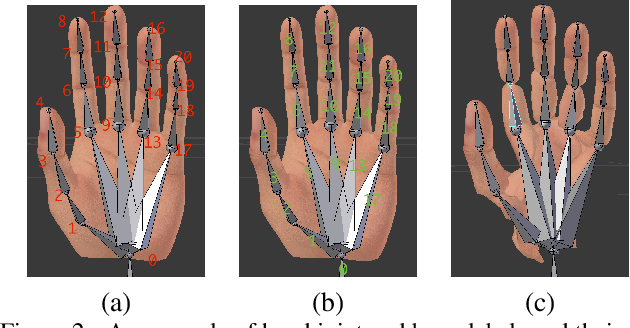 Figure 3 for MVHM: A Large-Scale Multi-View Hand Mesh Benchmark for Accurate 3D Hand Pose Estimation