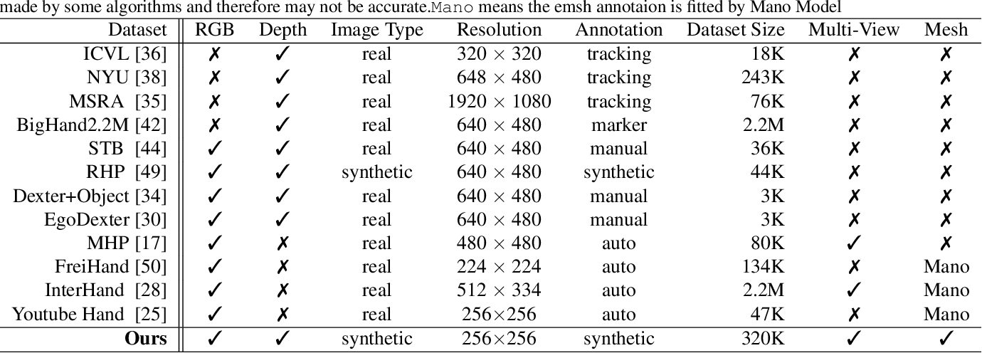 Figure 2 for MVHM: A Large-Scale Multi-View Hand Mesh Benchmark for Accurate 3D Hand Pose Estimation