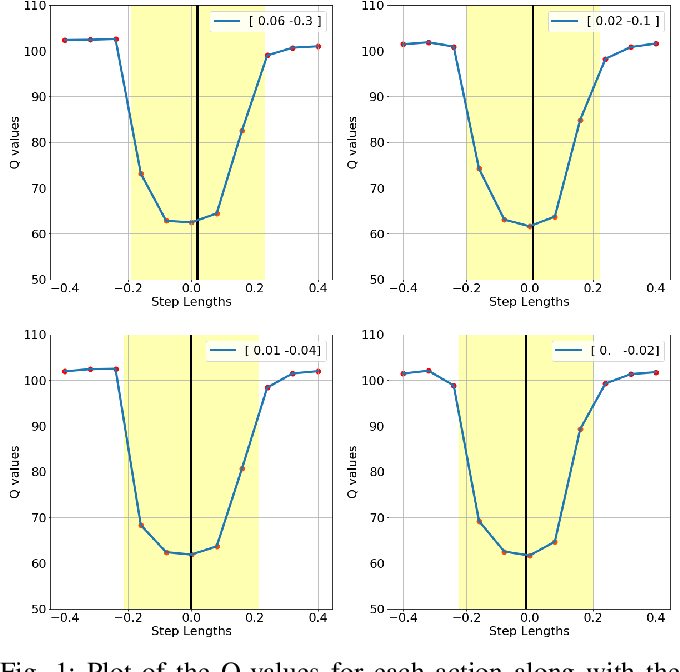 Figure 1 for DeepQ Stepper: A framework for reactive dynamic walking on uneven terrain