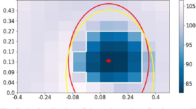 Figure 2 for DeepQ Stepper: A framework for reactive dynamic walking on uneven terrain