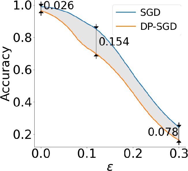 Figure 3 for Robustness Threats of Differential Privacy