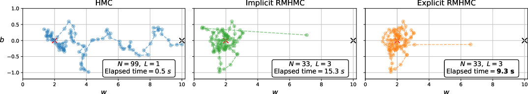 Figure 1 for Introducing an Explicit Symplectic Integration Scheme for Riemannian Manifold Hamiltonian Monte Carlo