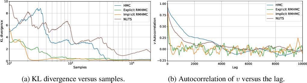 Figure 3 for Introducing an Explicit Symplectic Integration Scheme for Riemannian Manifold Hamiltonian Monte Carlo