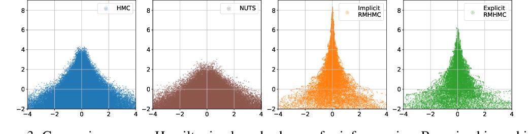 Figure 4 for Introducing an Explicit Symplectic Integration Scheme for Riemannian Manifold Hamiltonian Monte Carlo