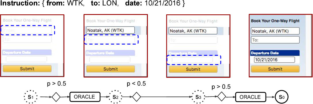 Figure 1 for Learning to Navigate the Web
