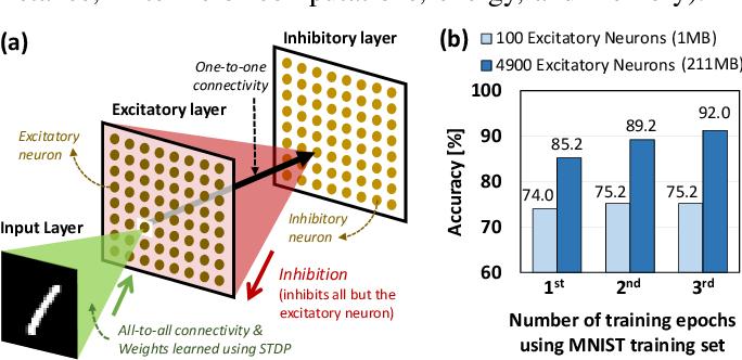 Figure 1 for FSpiNN: An Optimization Framework for Memory- and Energy-Efficient Spiking Neural Networks