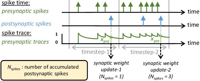 Figure 2 for FSpiNN: An Optimization Framework for Memory- and Energy-Efficient Spiking Neural Networks