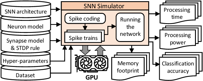 Figure 4 for FSpiNN: An Optimization Framework for Memory- and Energy-Efficient Spiking Neural Networks
